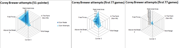 Brewer attempts together