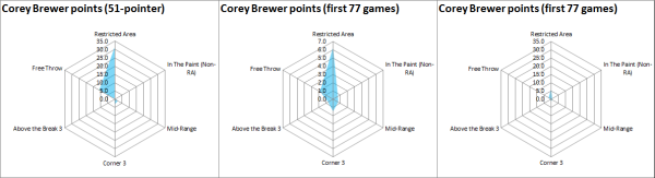 brewer points