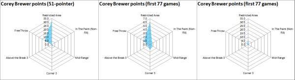 brewer points