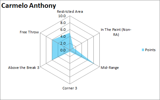 Carmelo  Anthony 10 axis