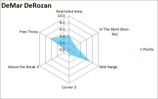 DeMar  DeRozan 10 axis