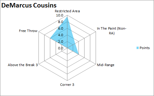 DeMarcus  Cousins 10 axis