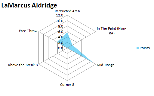 LaMarcus  Aldridge 12 axis