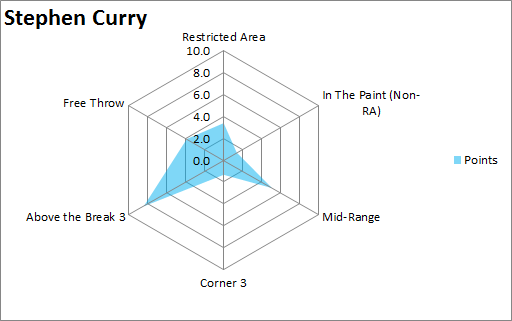 Stephen  Curry 10 axis