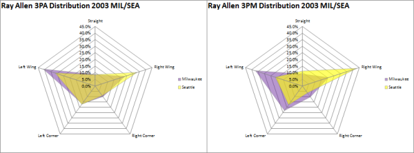ray 3pa dist mil-sea 2003