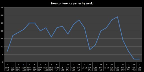 2015 non-conf games