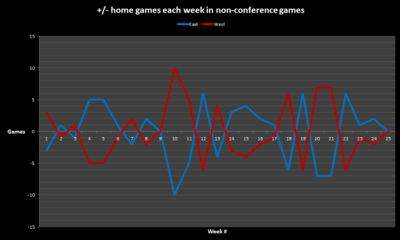 2015 non-conf home and road games